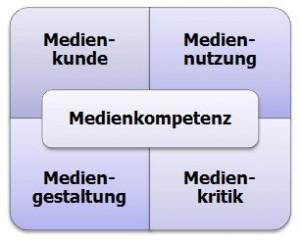 Abb-Medienkompetenz-4x